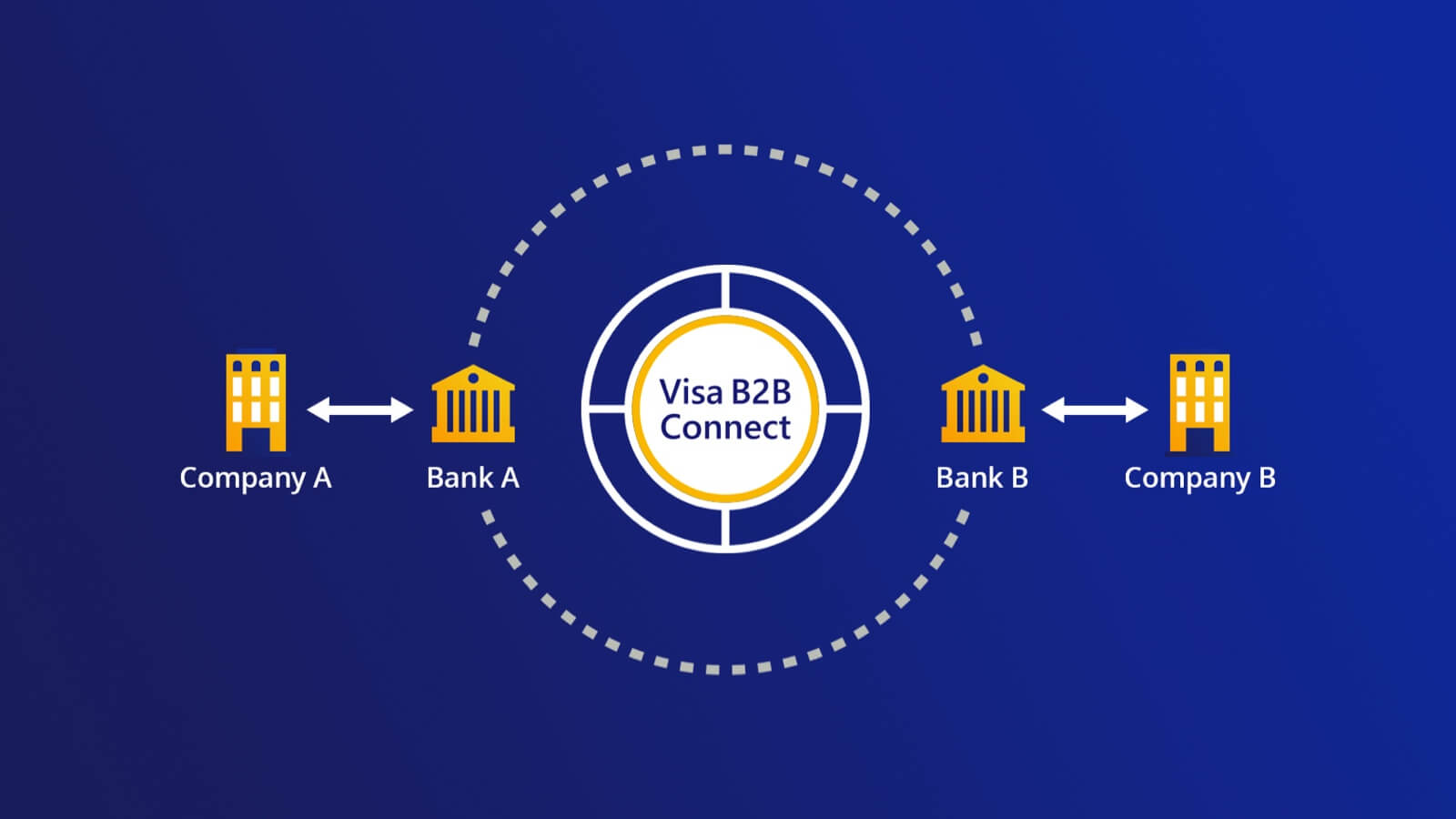Illustration of Visa B2B Connect cross-border payment. See the Image Description link following the image for more details.